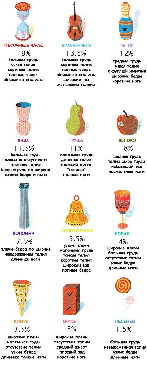 Как определить тип женской фигуры: полная классификация | Для себя ...